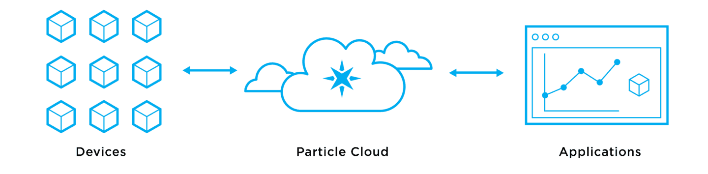 https://www-assets.particle.io/images/frontpage_cloud_diagram.png?mtime=20161027062018
