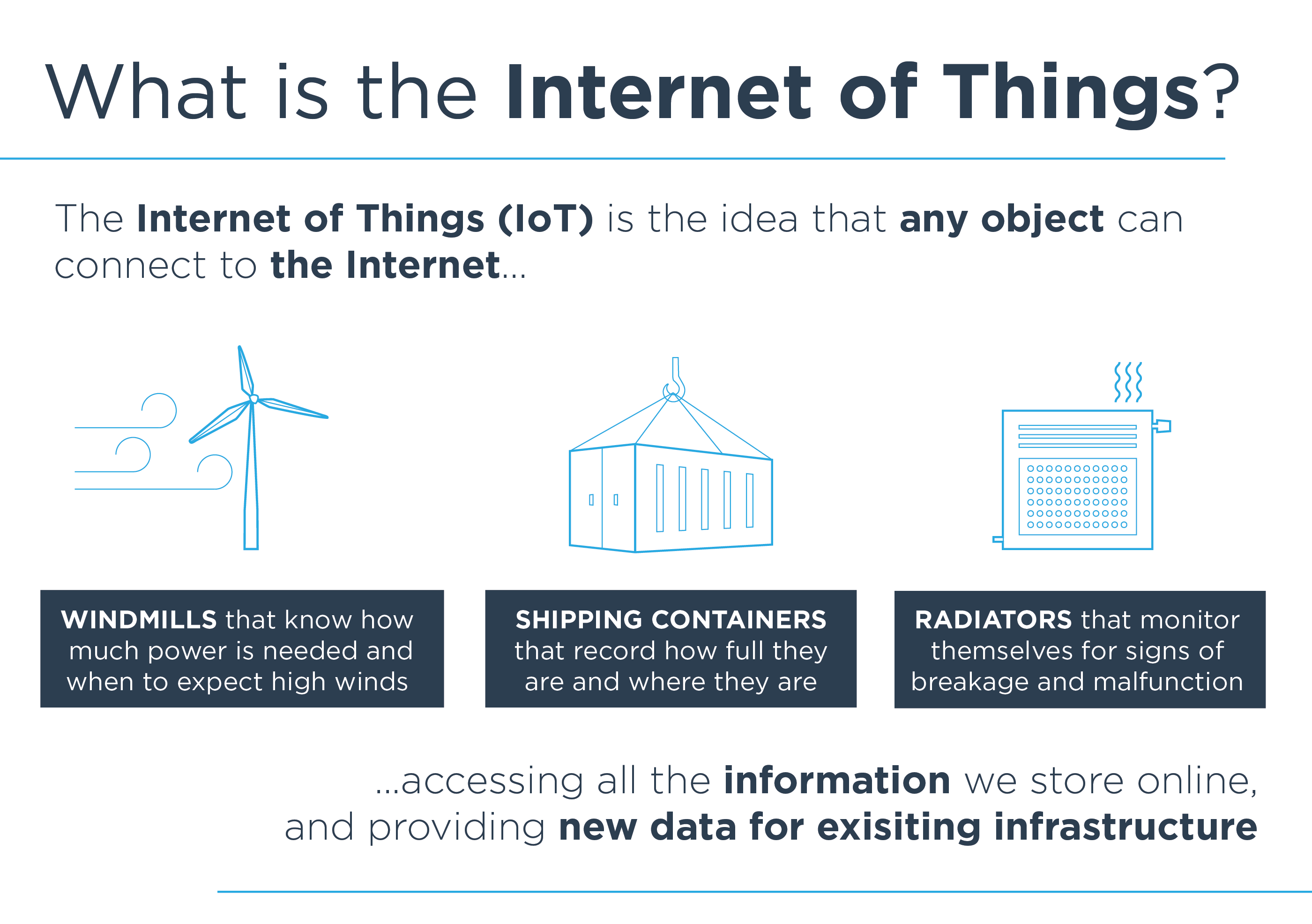 The Internet of Things (IoT) is the idea that any object can connect to the Internet, accessing all the information we store online, and providing new data for exisiting infrastructure