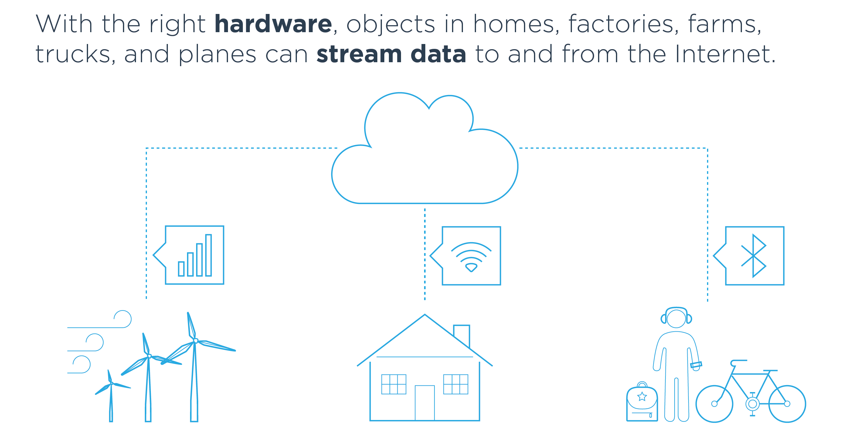 With the right hardware, objects in homes, factories, farms, trucks, and planes can stream data to and from the Internet.
