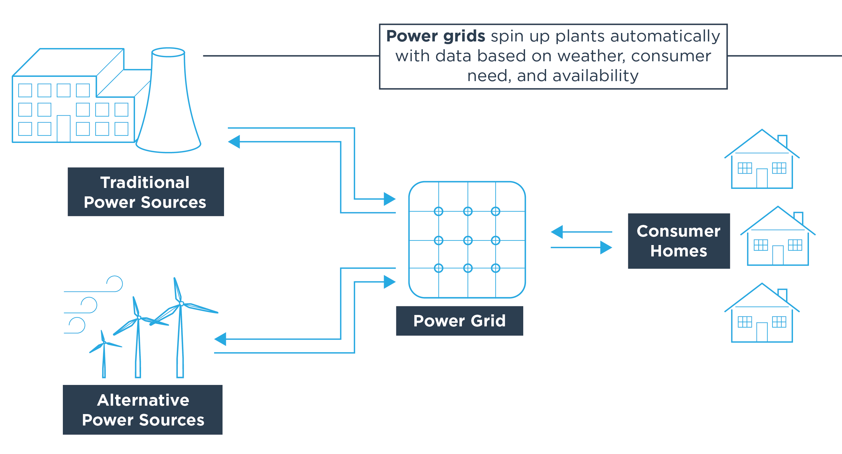 Power grids spin up plants automatically with data based on weather, consumer need, and availability