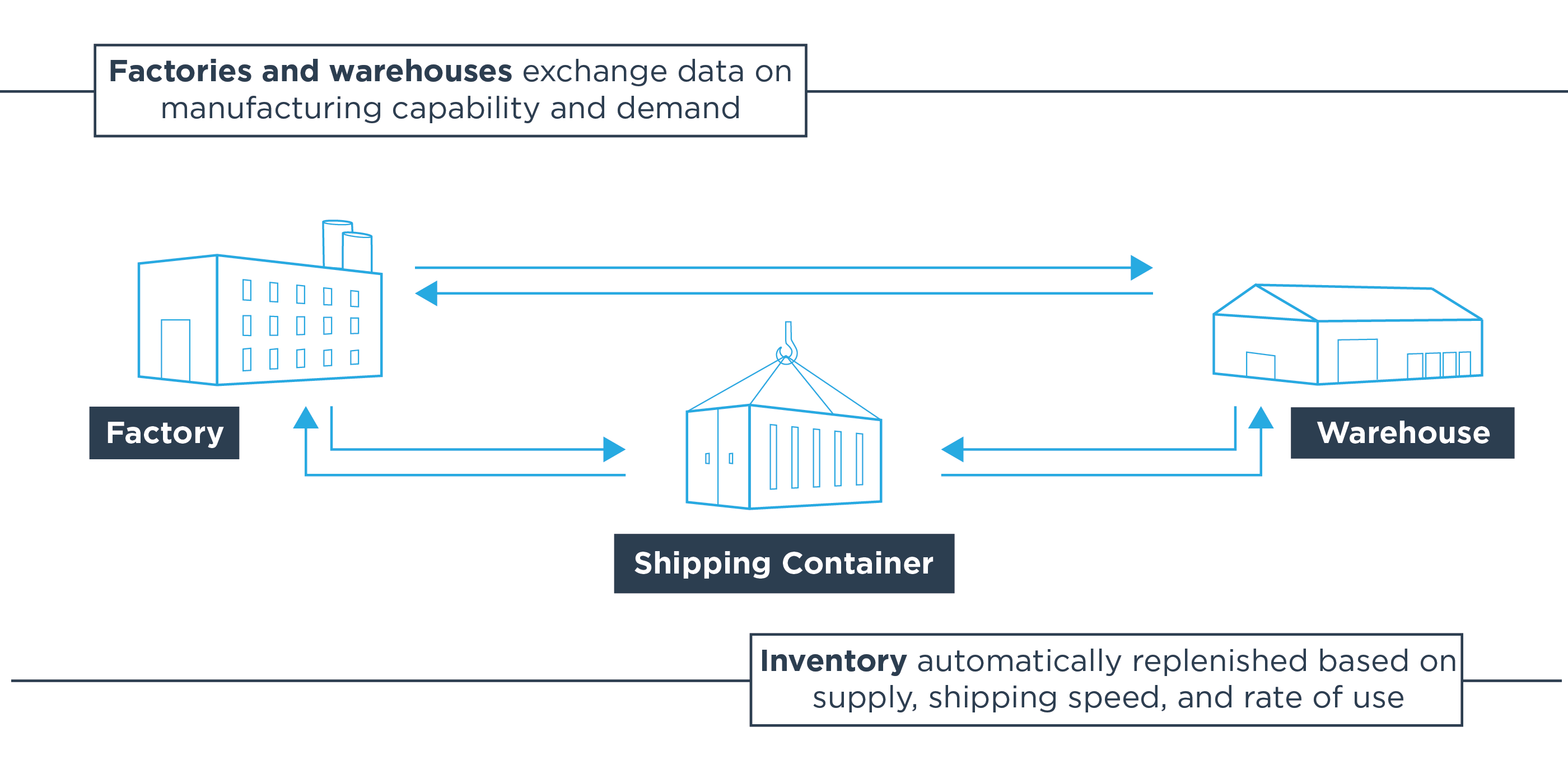 Factories and warehouses exchange data on manufacturing capability and demand. Inventory automatically replenished based on supply, shipping speed, and rate of use.