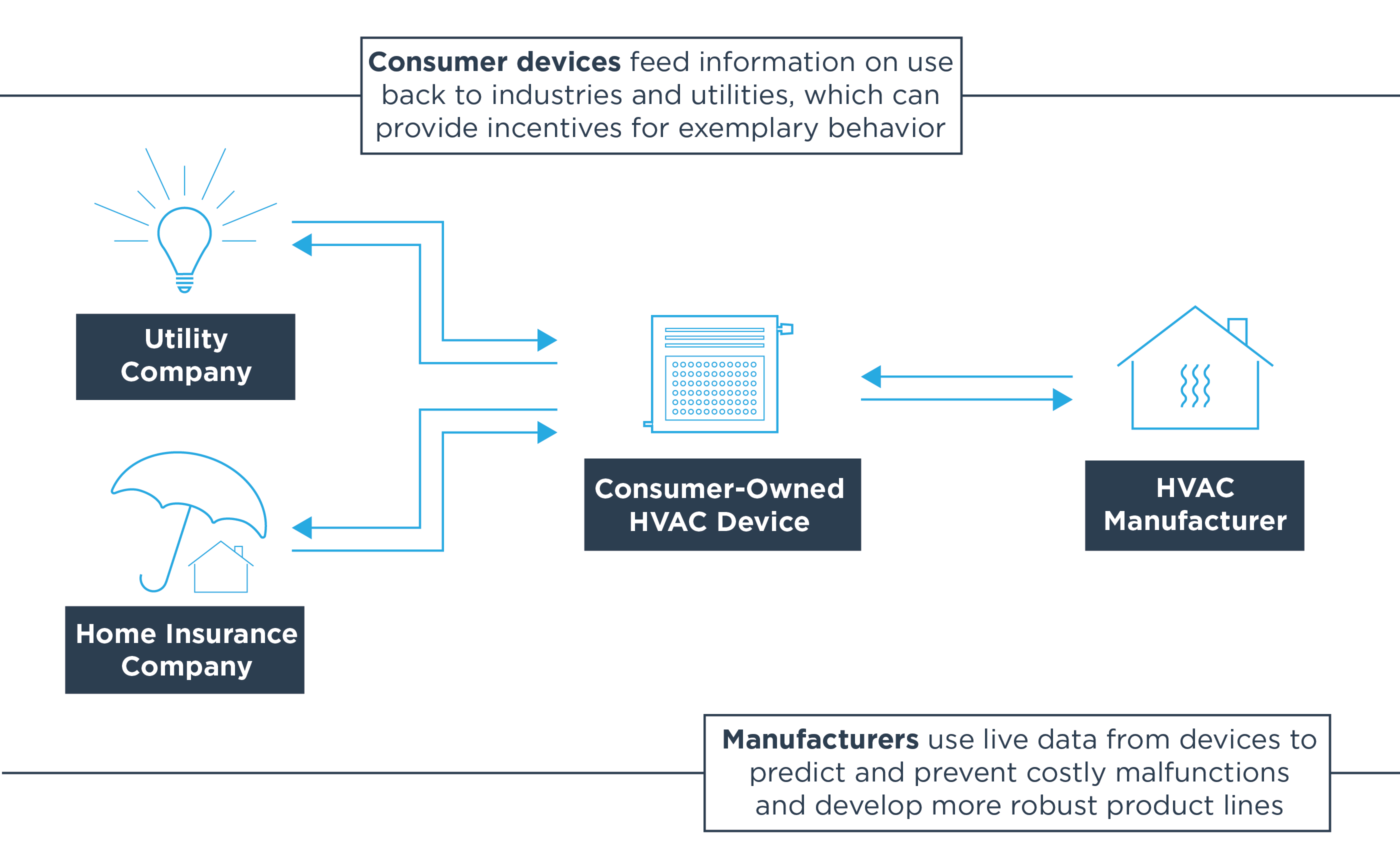 Consumer devices feed information on use back to industries and utilities, which can provide incentives for exemplary behavior. Manufacturers use live data from devices to predict and prevent costly malfunctions and develop more robust product lines.