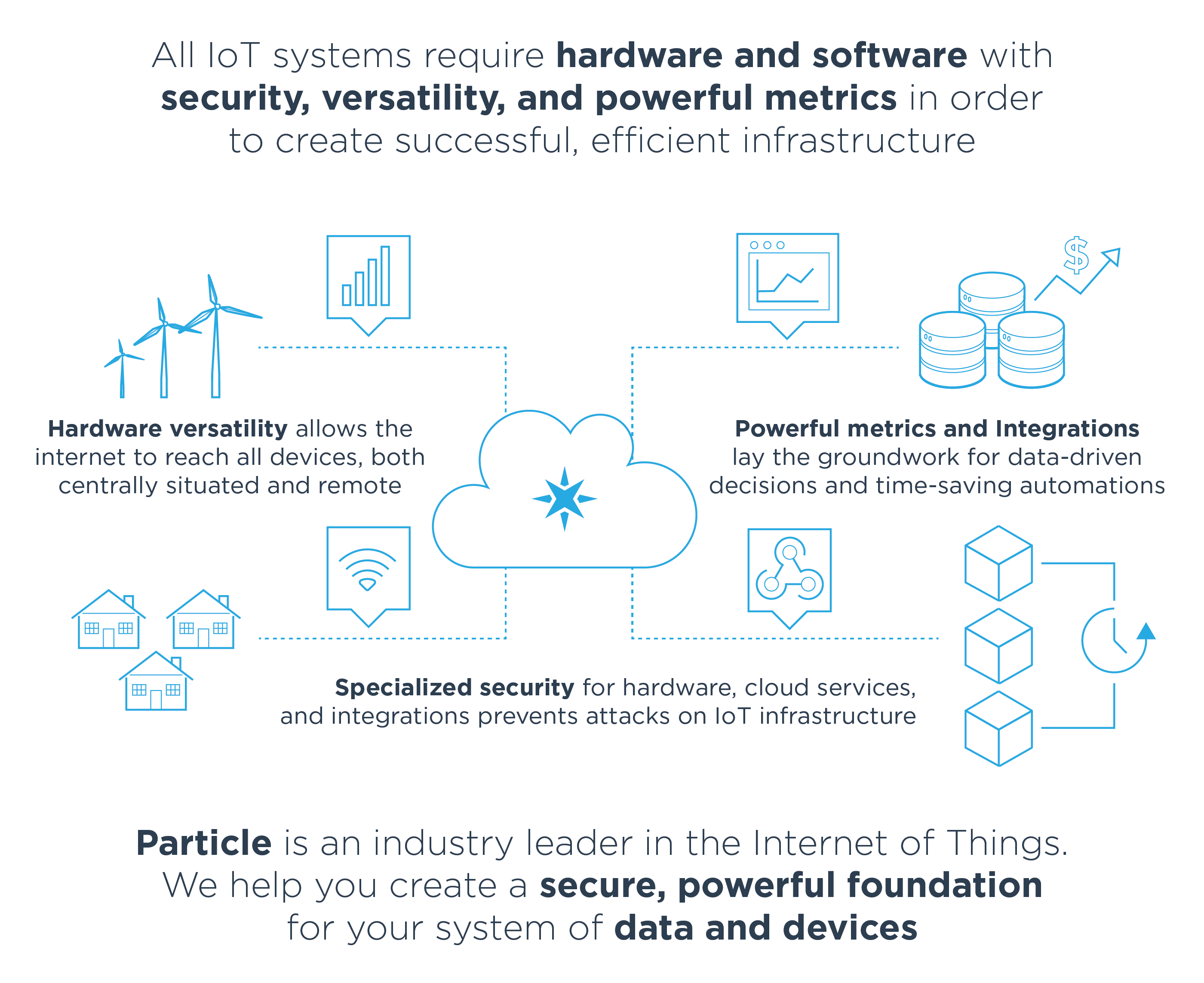 All IoT systems require hardware and software with security, versatility, and powerful metrics in order to create successful, efficient infrastructure. Particle is an industry leader in the Internet of Things. We help you create a secure, powerful foundation for your system of data and devices.