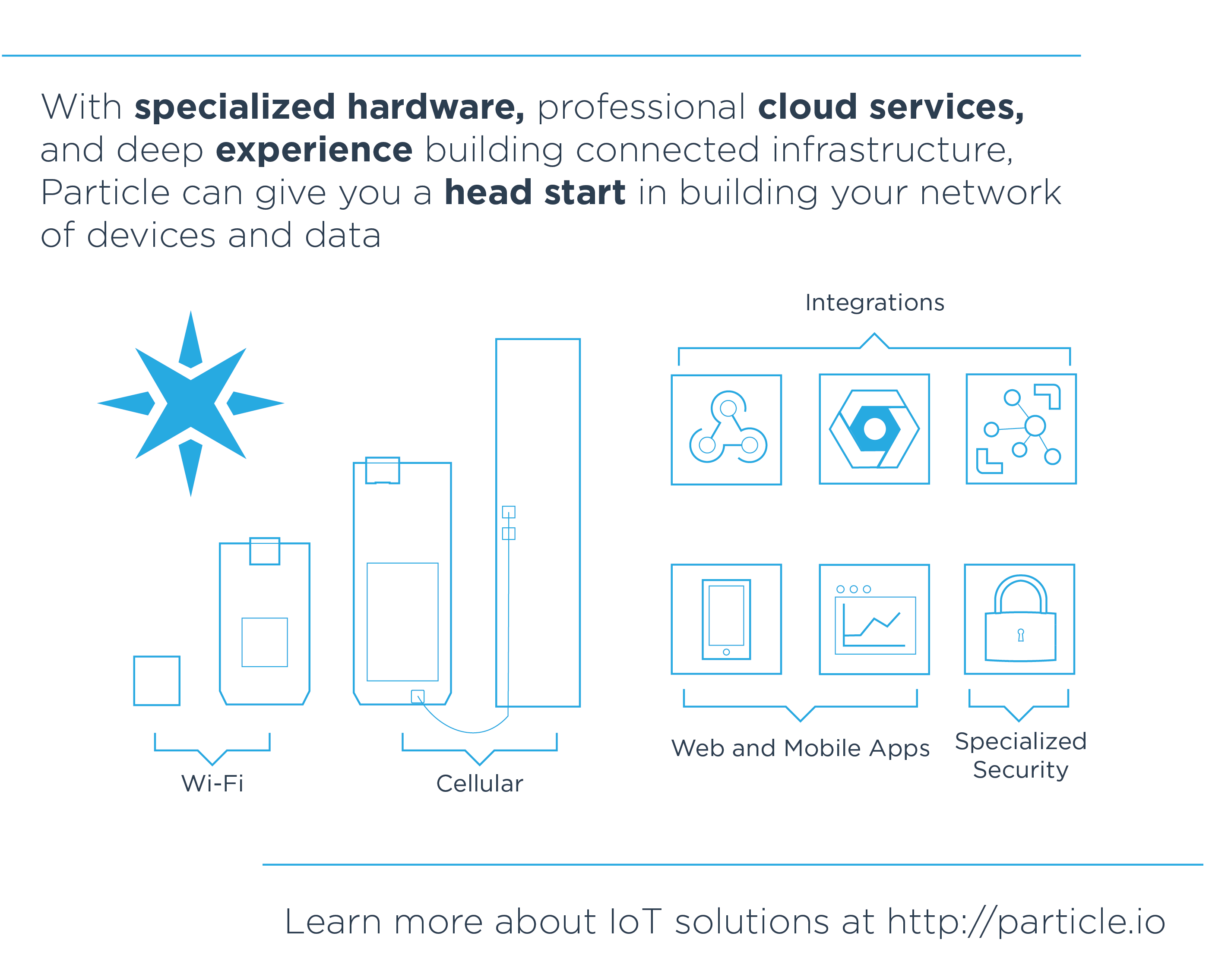 With specialized hardware, professional cloud services, and deep experience building connected infrastructure, Particle can give you a head start in building your network of devices and data.